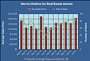 Real Estate Market in Warner Robins Georgia in July 2014