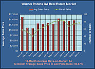 Warner Robins Georgia Market Review in October 2014