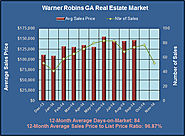 Ready to Join the Nov 2014 Warner Robins Real Estate Market?