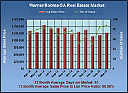 Home Market in Warner Robins GA in March 2015