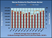 Warner Robins GA Home Market Review for May 2015