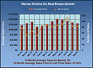 Homes for Sale in Warner Robins GA in Sept 2015