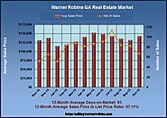 What are Homes Worth in Warner Robins GA in October 2015