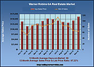 November 2015 Real Estate Review for Warner Robins Georgia