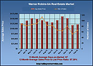 Real Estate News in Warner Robins Georgia in February 2016