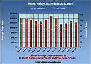April 2015 Review of Real Estate in Warner Robins Georgia