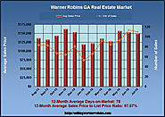 Real Estate News for Warner Robins GA in July 2016