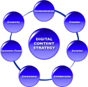 Digital Content Strategy: 7 Rules To Live By