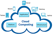 Get Result oriented Cloud Application Development Services for More effeciency