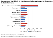 New research highlights most in-demand job skills
