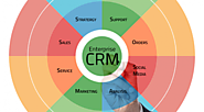 CRM Implementation Process: The Typical Steps Involved