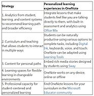 Personalized Learning with Digital Experiences