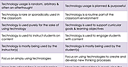 Using Technology vs Technology Integration - An Excellent Chart for Teachers