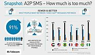 What is the Importance of Increasing A2P SMS Market for Mobile Operators - 4S Telecom