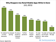 Why consumers use retail mobile apps while shopping