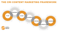 Build a Successful Content Marketing Strategy in 7 Steps