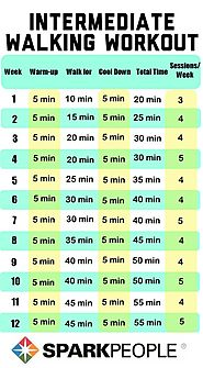 Intermediate Walking Workouts