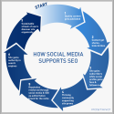 Social SEO: How to optimize your social media presence for search