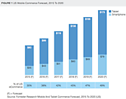 Mcommerce sales to reach $142B in 2016: Forrester