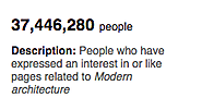 Interest in Modern Architecture