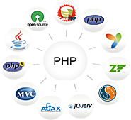 PHP Development Company India | Hire Dedicated Php Developer