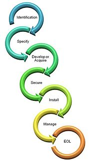 7 Key Phases of Mobile Application Lifecycle Management