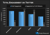 Why Measuring Engagement Matters