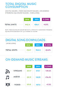 The Stats for 2016 Are in - Music Streaming Continues to Rise (with images) · ellenparker