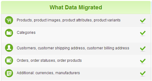 Headline for Shopify to Magento Migration with Cart2Cart