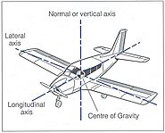 How Atmospheric Stability Determine The Movement Of Aircraft