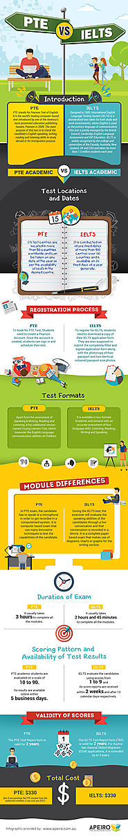 PTE Vs IELTS Infographic