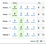 5 Great Uses for Rubrics You'll Wish You'd Thought of First | Schoology