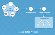 The Problem - an inefficient sales cycle
