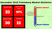 December 2016 Tewksbury MA Real Estate Update