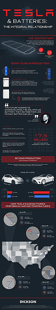 [Infographic] Fully Charged: A Look at the Batteries that are on the Road to Powering the Future.