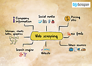 What is Web Scraping Service?