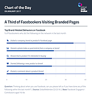 A Third of Facebookers Visiting Branded Pages
