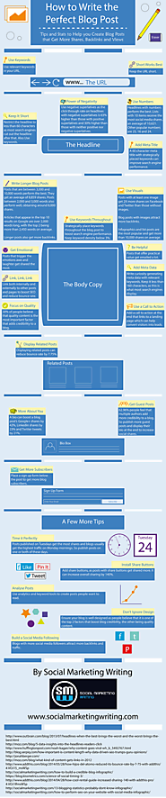 How to Write the Perfect Blog Post [Infographic]