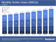 Facebook Q4 Numbers – 1.86 Billion Active Users, 1.23 Billion Logging in Every Day