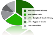 Envision a Better Life by Increasing Your Credit Score