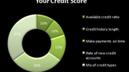 Credit Score Rating Scale: How It Is Done and What It Does To You?