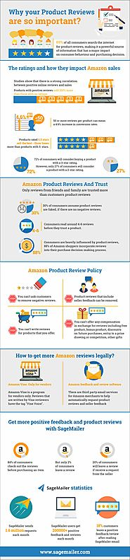 Why Amazon reviews are extremely critical for your reputation?