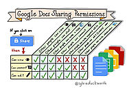 How To Set Google Doc Sharing Permissions For Student Privacy -
