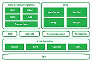 Spring Framework Architecture - Java Sample Approach