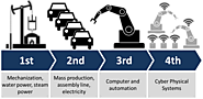 Industry 4.0 according to Wikipedia