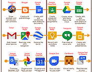 Here Is An Interesting Infographic Featuring The Best Google Apps for Teachers Using Android