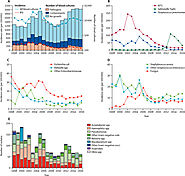 Trends in antimicrobial resistance in bloodstream infection isolates at a large urban hospital in Malawi (1998–2016):...