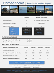 How's the Real Estate Market in Cameo Shores in Corona del Mar, April, 2017?