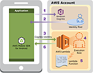 Building applications with AWS Lambda