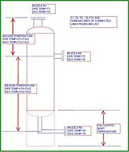 Stress Analysis of Column piping system using Caesar II